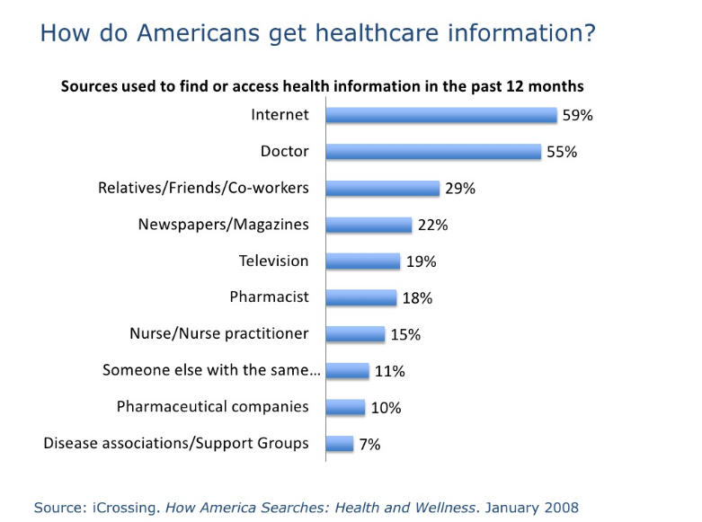 Chart showing how Americans got their health information in 2008: at the top, 59% on the Internet and 55% with a Doctor